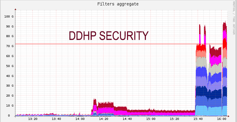 100GBPS ddos protection