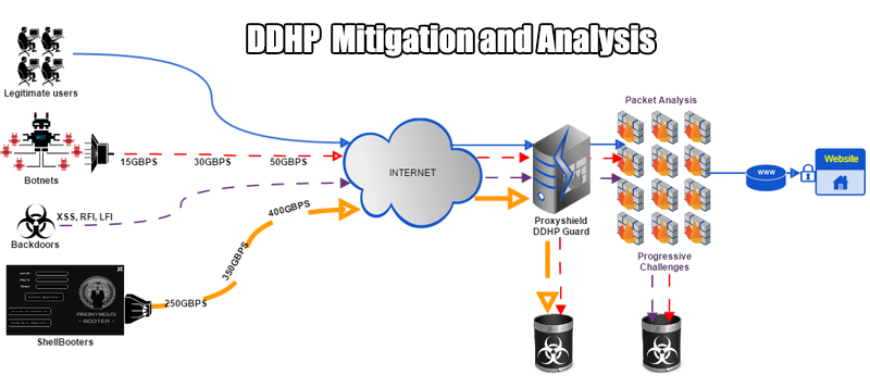 Mitigation and Analysis