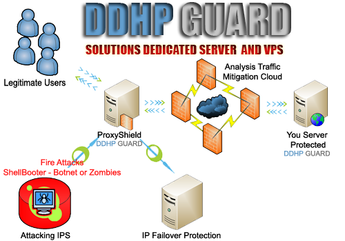 Remote DDoS Protection | DDoS Proxy Protection | DDoS